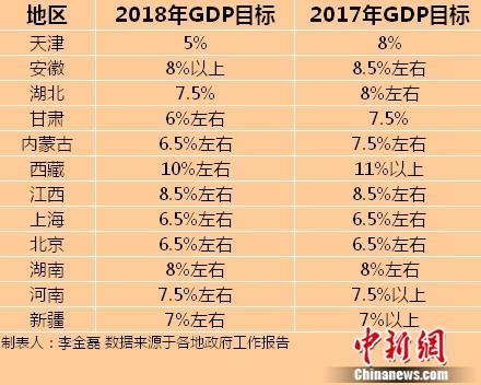 十余省份召开地方两会 多地下调2018年GDP目标