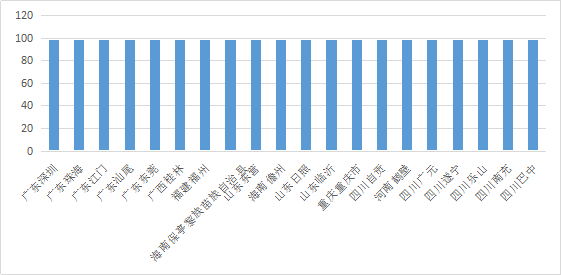 全国地方政府信息公开数据质量排行榜发布