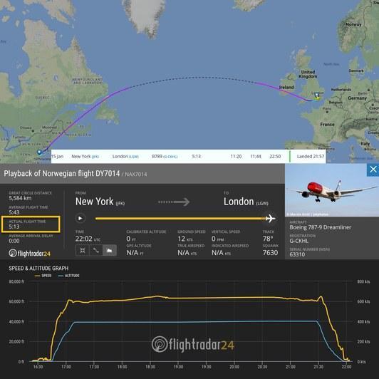 最高时速776mph 纽约到伦敦最快喷气客机记录刷新