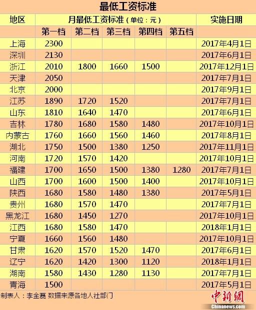 2017年共20个地区上调最低工资 上海2300元最高