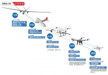 无人机管理条例征求意见稿引关注:能在哪里飞?