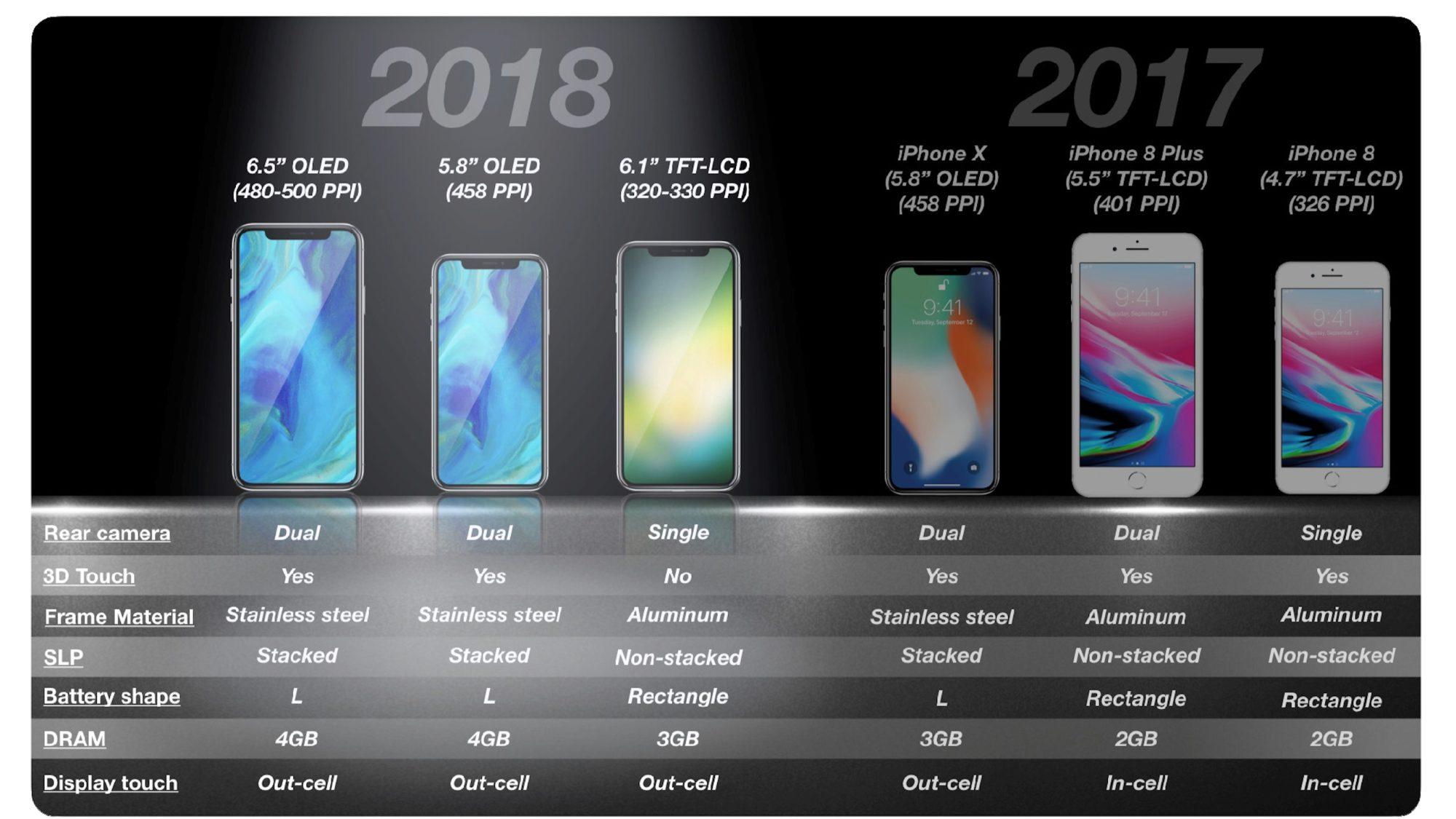郭明池爆料2018年iPhone细节:值得期待