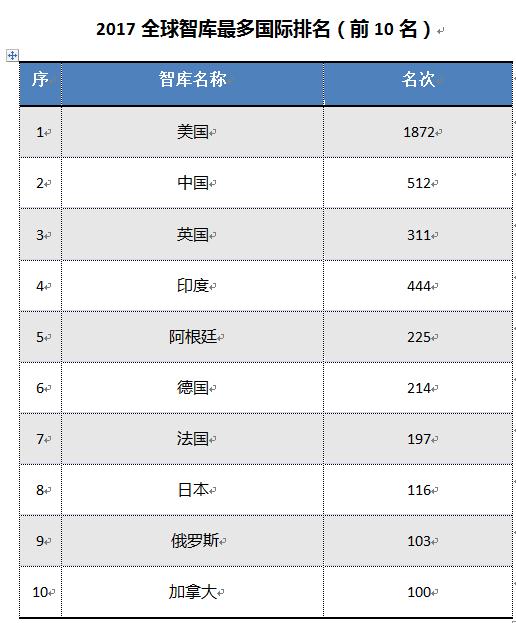 《全球智库报告2017》发布 中国7家智库上榜世界百强榜单