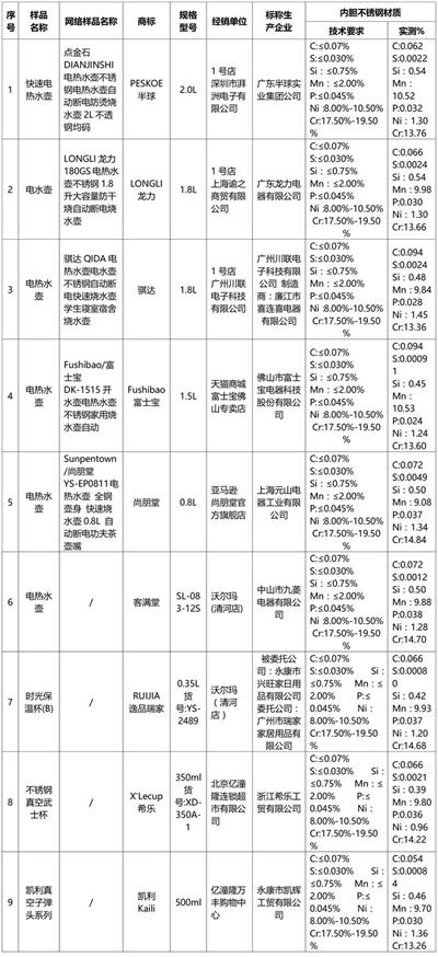北京市消协发布不锈钢电水壶、保温杯比较试验结果