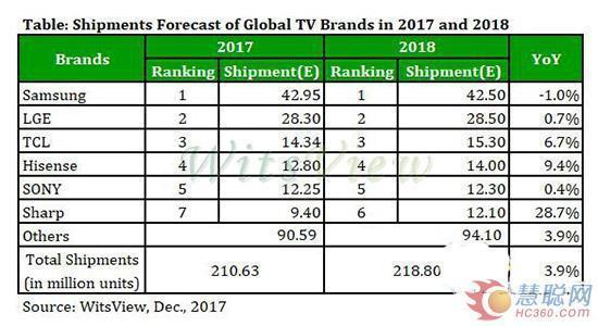 索尼电视高端战略遭中韩阻击 2018或跌出彩电前五