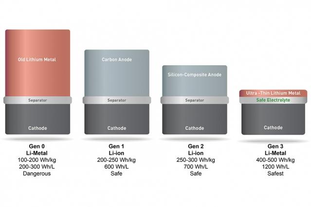 锂金属电池开始销售 首批客户为无人机 续航力拉长至 1 小时