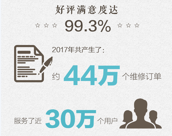 苏宁快修2017年修了44万台手机,其中换电池占比47%