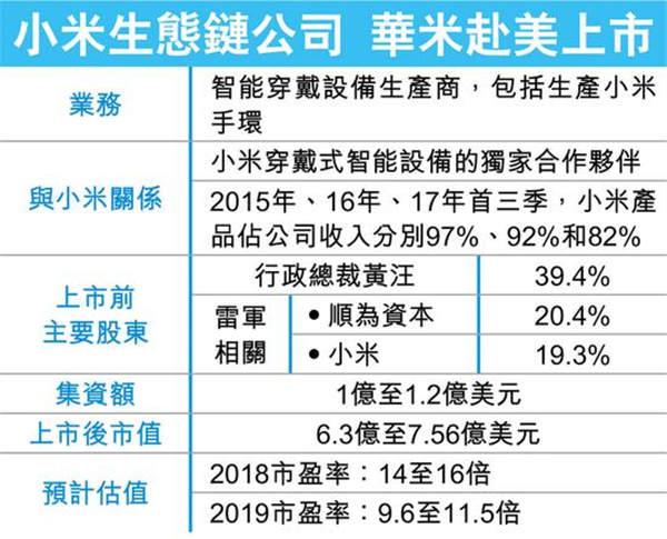 老虎证券:华米上市为小米试水打前哨 40倍PE不算贵