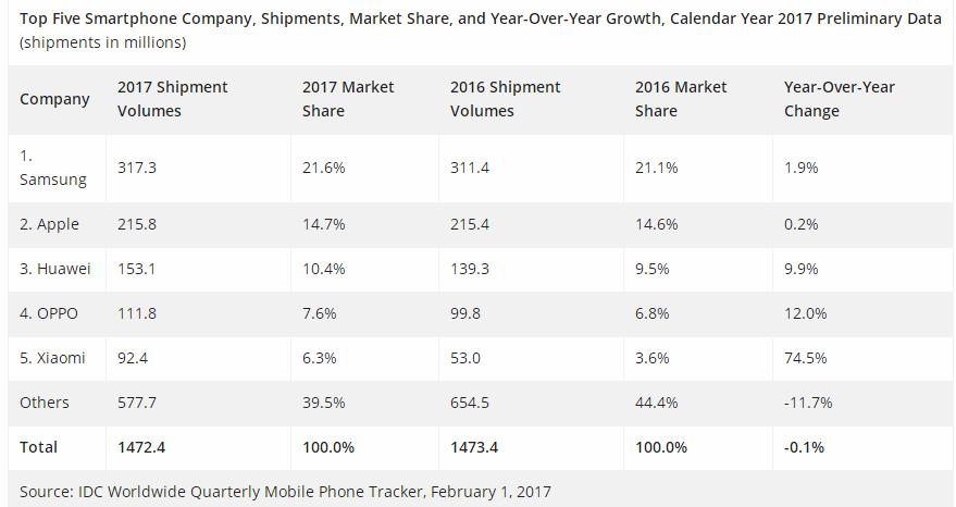 IDC:全球手机市场前五中国占三家 小米增速明显