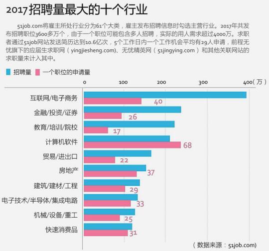 缺口扩大,机会增加变数也多——前程无忧2018中国人才市场展望