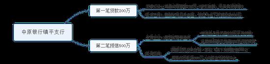 中原银行贷款图