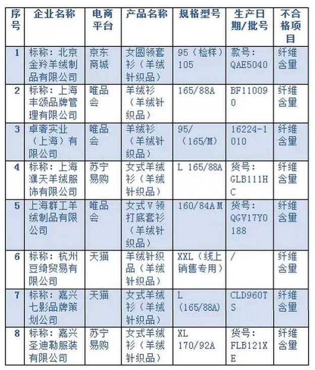 质检总局抽查5家电商销售羊绒针织品 8批次产品不合格