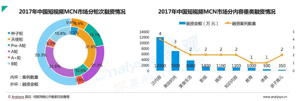 业内首份短视频MCN白皮书:巨头入场、400%爆发增长,2018短视频网红成名指南