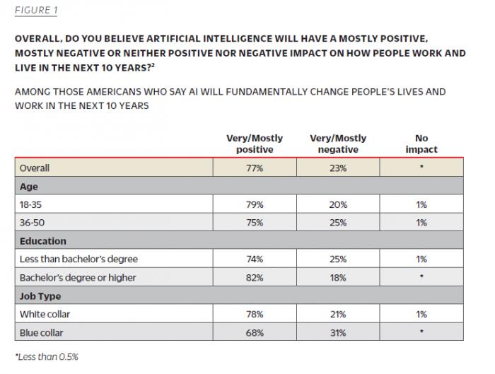 约四分之三美国成年人相信AI消灭的工作超过创造的