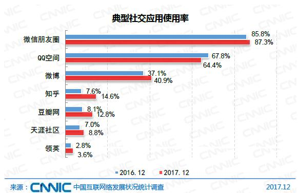 中国社交应用四强产生:微信QQ微博还有知乎