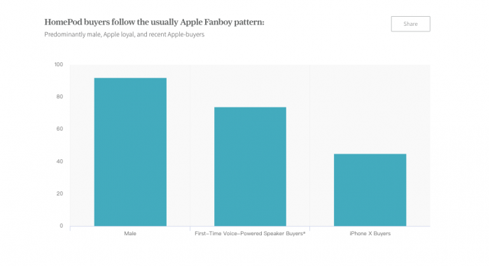 HomePod购买数据:45%购买者是iPhone X用户