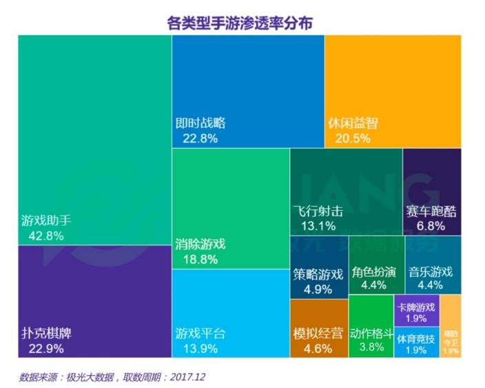 2017手游报告:二三四线城市用户偏好王者荣耀