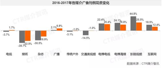 CTR:17年广告市场增长4.3% 分众领跑500城500万终端