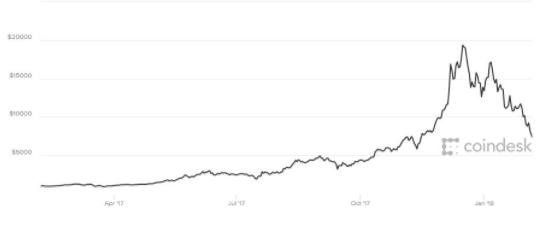 多头溃败再遭血洗,数字货币一天抹600亿美元市值