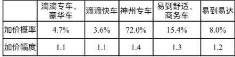 """上海消保委给网约车""""体检"""":滴滴加价幅度最低"""