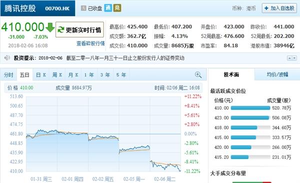 腾讯股价暴跌7%创纪录:3000亿港币市值蒸发