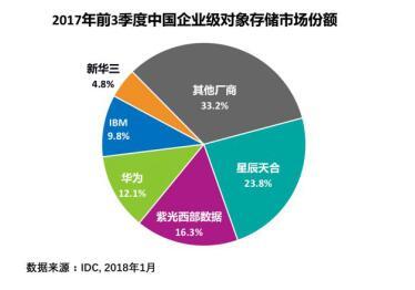 IDC:紫光西部数据跃居中国对象存储市场第二大厂商