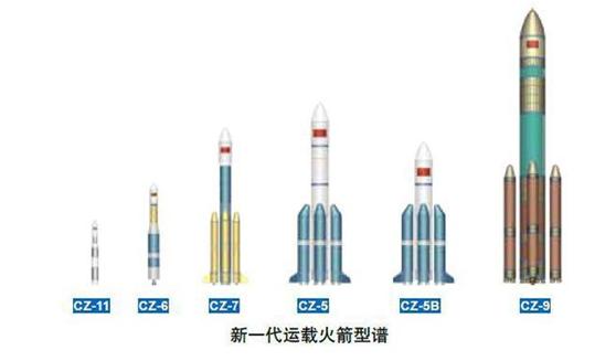 """中国超越""""猎鹰重型""""的""""长征""""火箭只待立项!"""