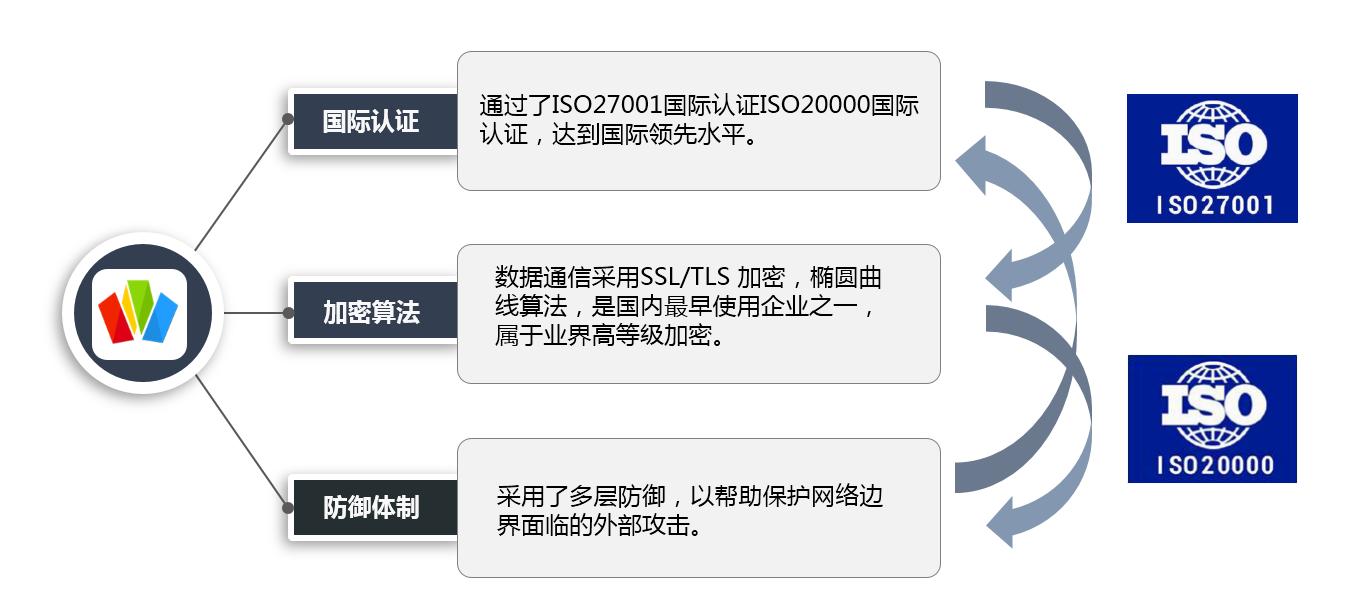 云狐Saas移动工作管理平台
