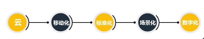 云狐时代:打造覆盖场景化应用的大型新Saas移动工作管理平台