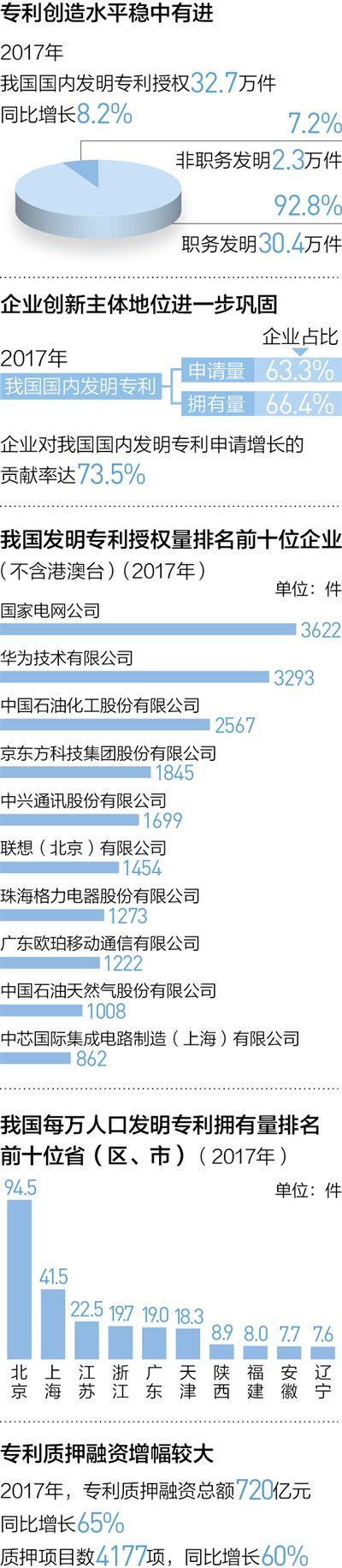 中国专利加注更多含金量