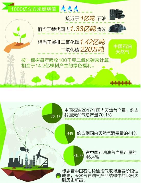 中国石油天然气业务取得历史性突破 国内产量首超千亿方