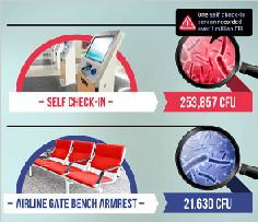 航空乘客请注意:机场值机设备上细菌数量高得惊人