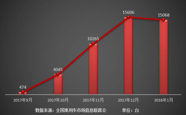 """10万级MPV月销""""三冠王""""  宋MAX喜获2018开门红"""