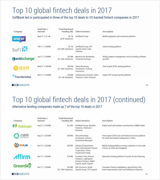 我来贷成2017年中国金融科技第二大融资案 网络贷款成资本新宠