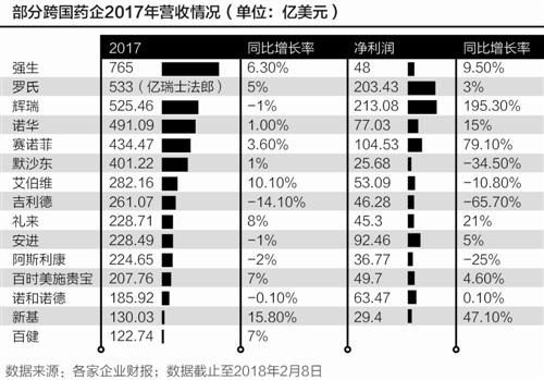 跨国药企的2017:创新药拉动增长 政策红利加码中国