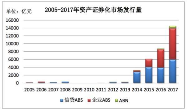 消费性贷款资产证券化井喷:发行837亿 增长超12倍