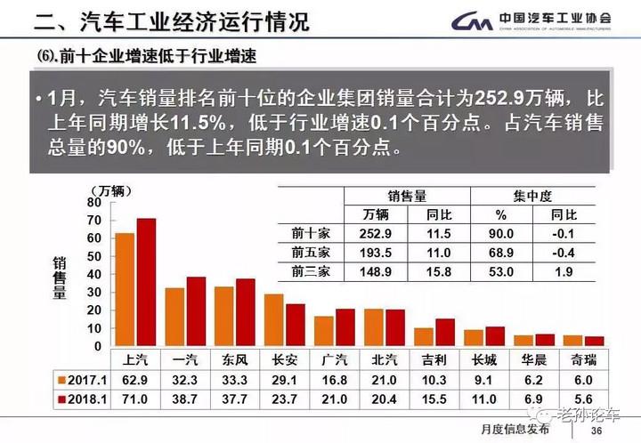 """同比增11%环比降8% 中国车市迎来了""""开门红""""?"""