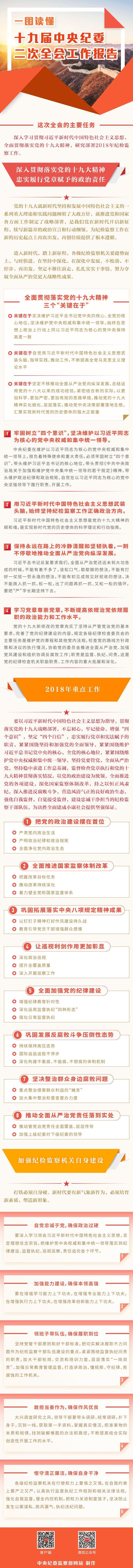 一图读懂: 十九届中央纪委二次全会工作报告