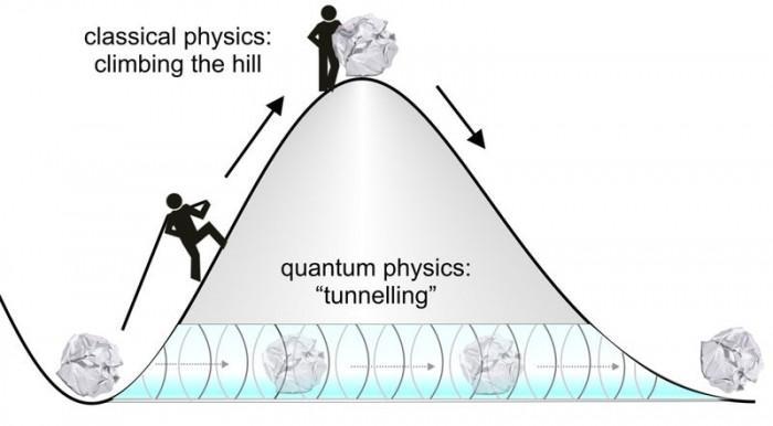 新突破:借助量子隧穿效应或能变地球废热为电能
