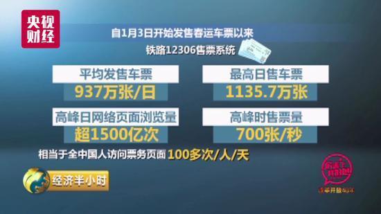 中国的火车票务系统有多牛:1秒钟可卖票700张