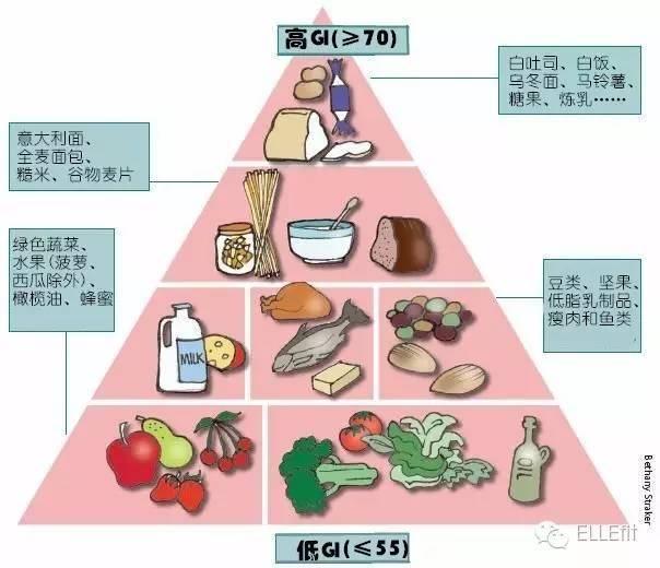 过年只想大鱼大肉,吃不胖的肉到底在哪里?