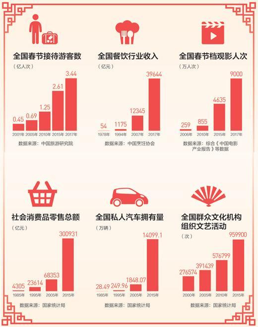 人民日报:改革开放40年 我们这样过春节
