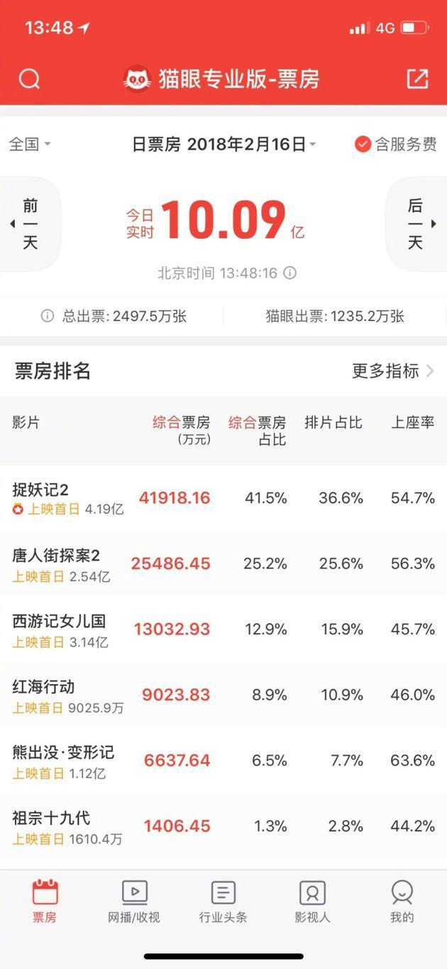 最强春节档!大年初一刚过半电影票房已破10亿