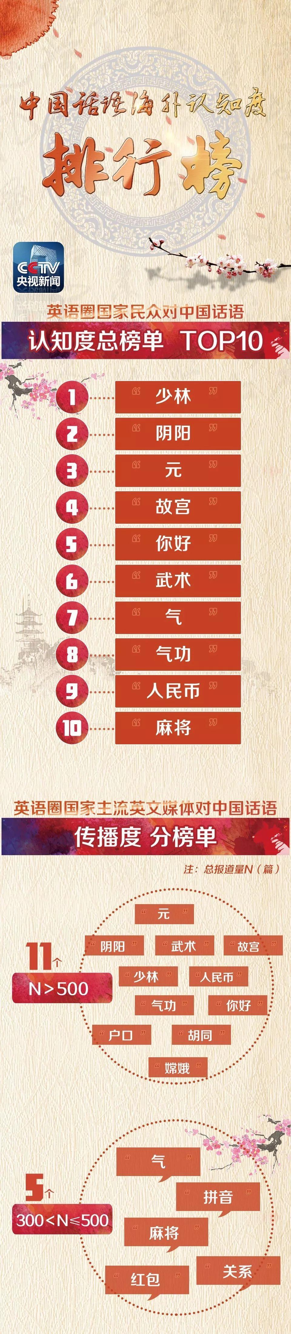 """最新!外国人最常说的100个""""中国词""""出炉 第一位你绝想不到"""