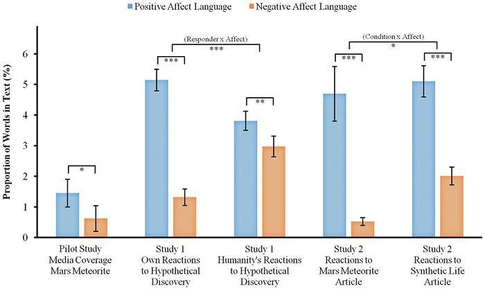 心理研究指出 人们对外星生命的发现持乐观态度