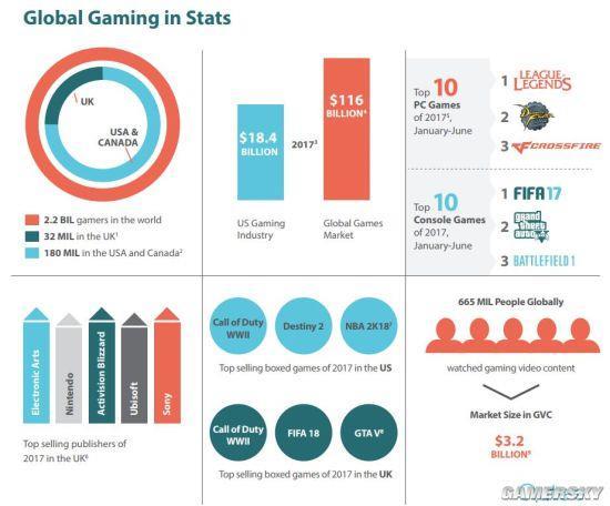 69%游戏玩家认可微交易:仅6%没充过钱