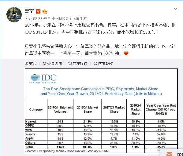 雷军乐了:小米中国市场坚挺 国际业务出色