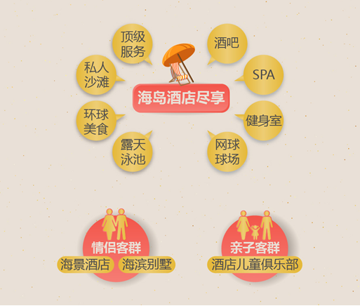 """途牛春节消费盘点:海岛""""泡""""酒店成新时尚"""