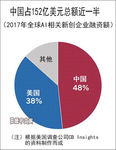 中国AI初创企业融资额全球第一 超越美国