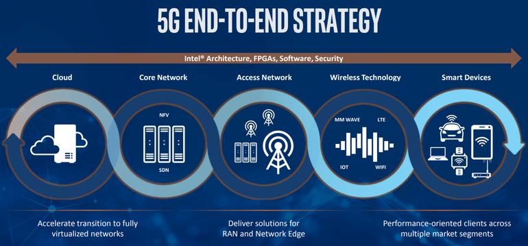 MWC2018:英特尔和华为将展示5G网络技术
